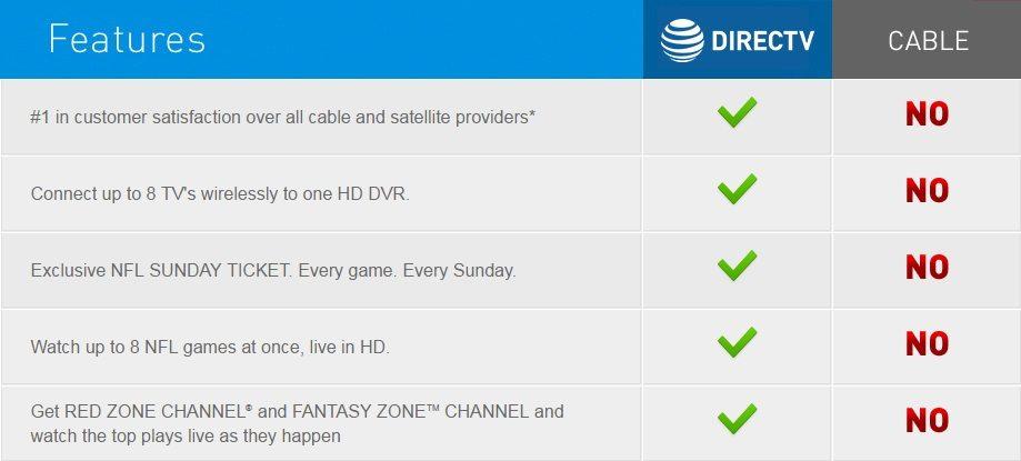 DIRECTV Boise vs Cable